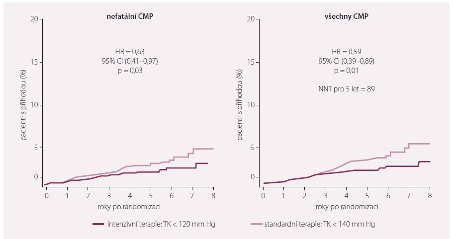 Studie ACCORD jednoznačně potvrdila význam snižování TKs v prevenci CMP.