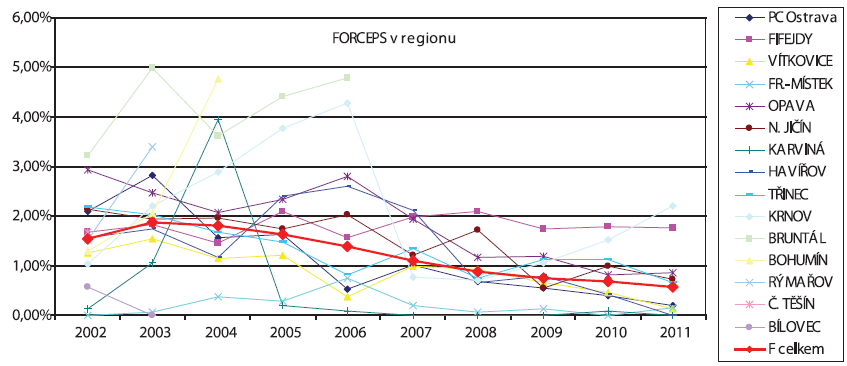 Vývoj četnosti forcepsu v Moravskoslezském regionu v letech 2002–2011 v jednotlivých porodnicích