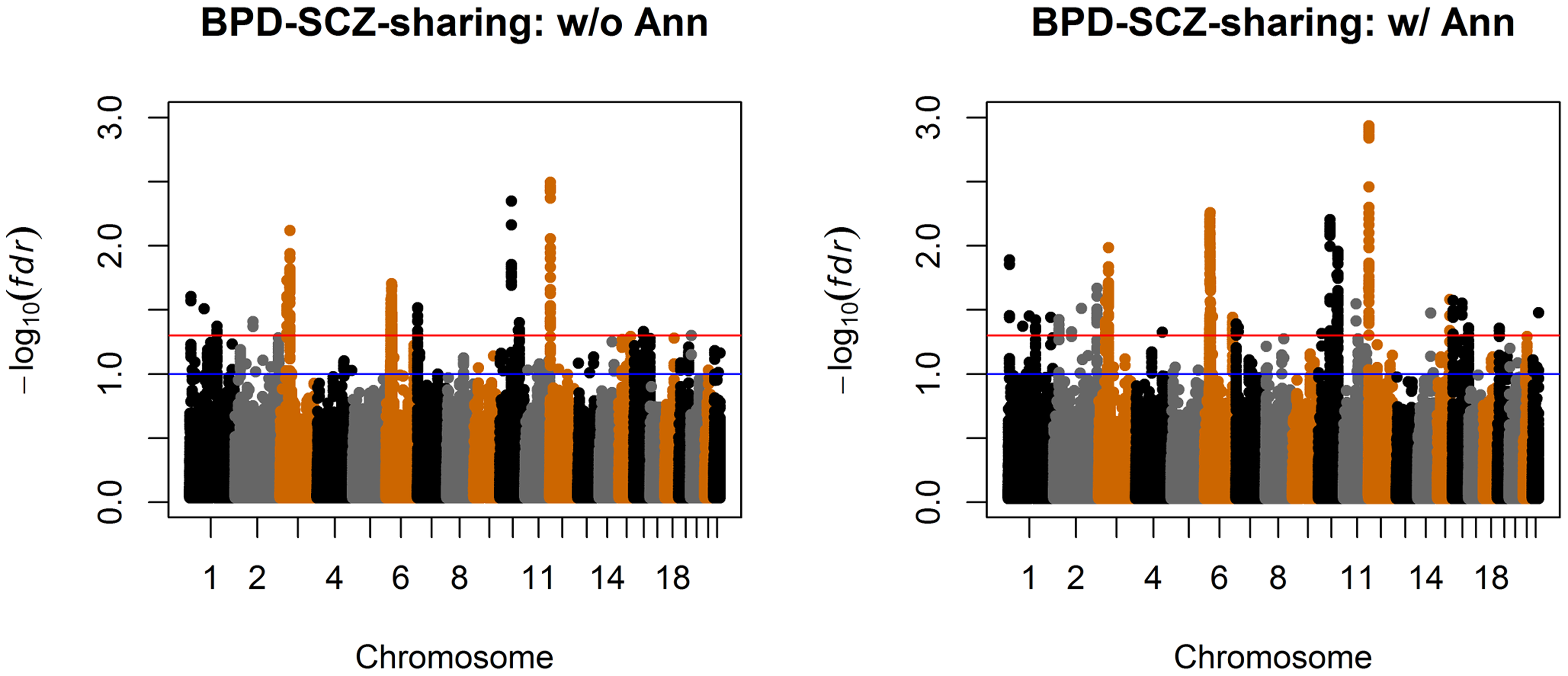 Manhattan plots of local false discovery rates  and  (<em class=&quot;ref&quot;>Equations (11</em>) and (12)) for detecting BPD-SCZ-sharing SNPs.