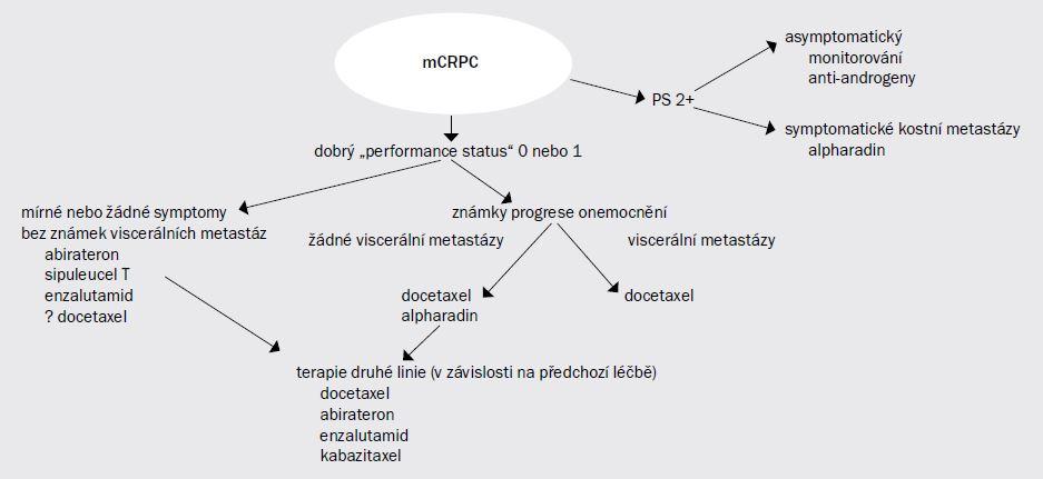 Schéma 20.1. Vývojový diagram zobrazující potenciální terapeutické možnosti u pacientů, u nichž dojde po úvodní hormonální terapii k biochemické progresi.