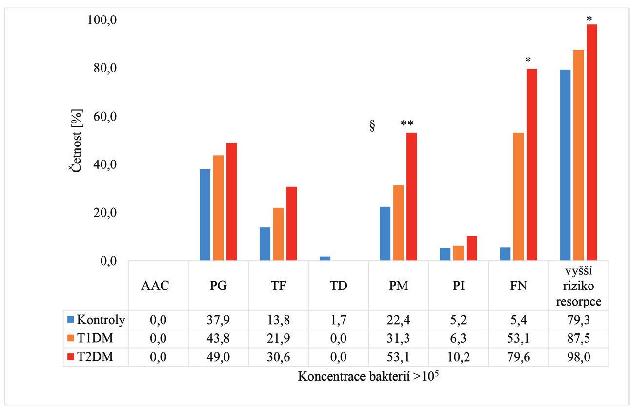 Porovnání subgingivální mikroflóry a rizika resorpce alveolární kosti u osob s diabetem a u kontrolní skupiny