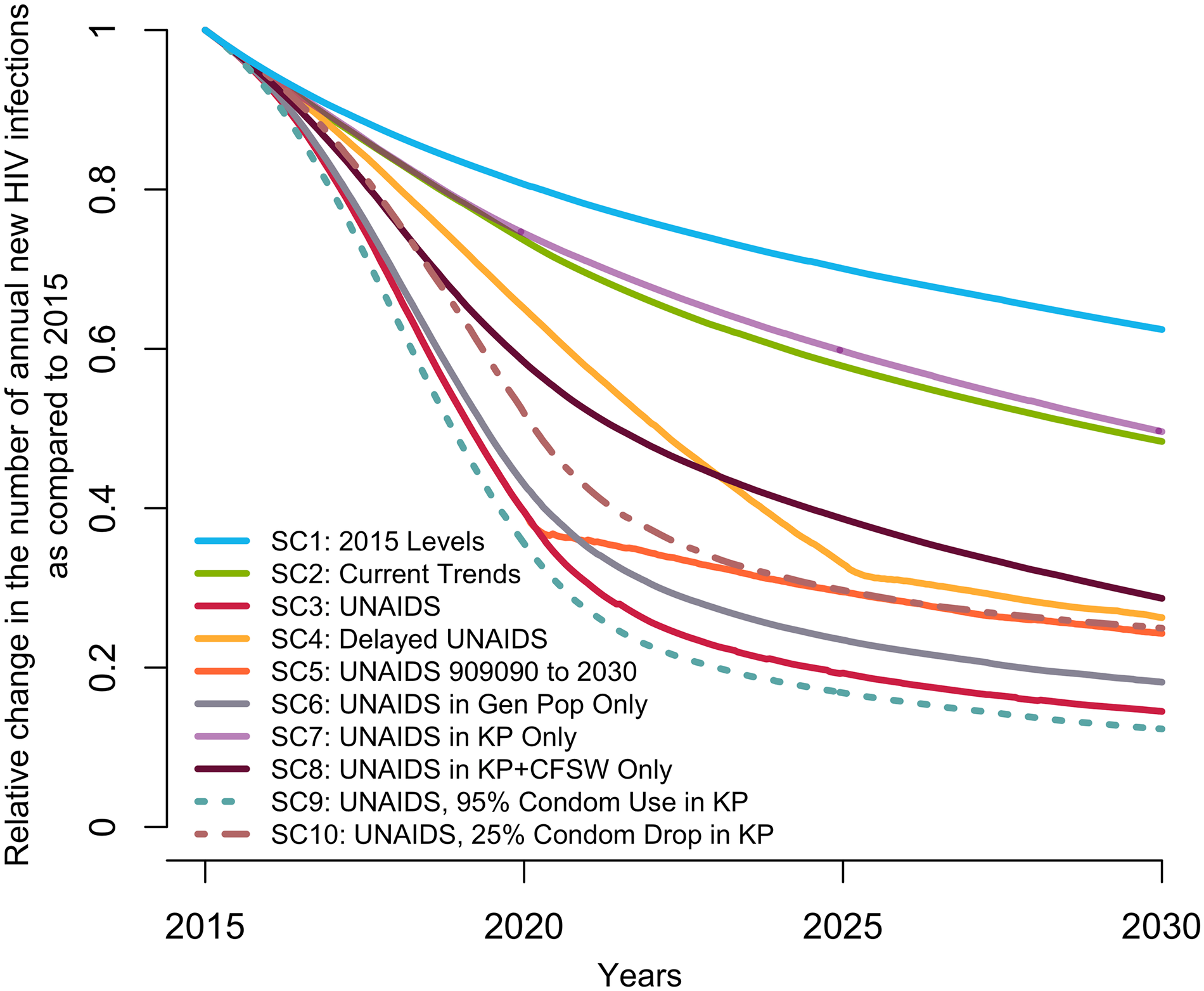 Predicted median relative change in annual number of new HIV infections among 15–59-year-olds in Côte d'Ivoire from 2015 to 2030 under different intervention coverage scenarios.