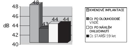 Průměrné hodnoty prahu sluchu při tónové audiometrii v jednotlivých skupinách – pooperačně (PTA 500, 1000, 2000 Hz v dB HL).