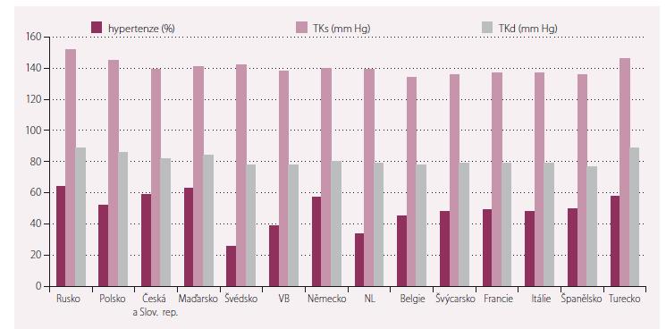 Výskyt hypertenze a hodnoty krevního tlaku ve studii IMPROVEMENT.