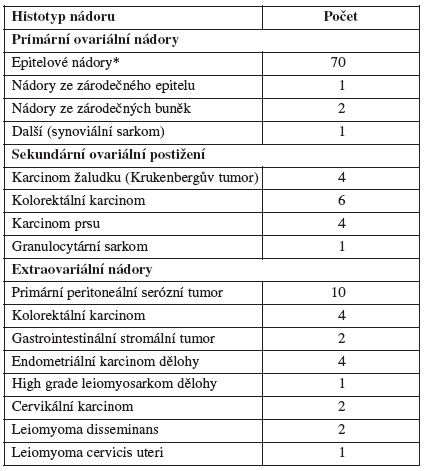 Histologie pokročilých abdominopelvických nádorů