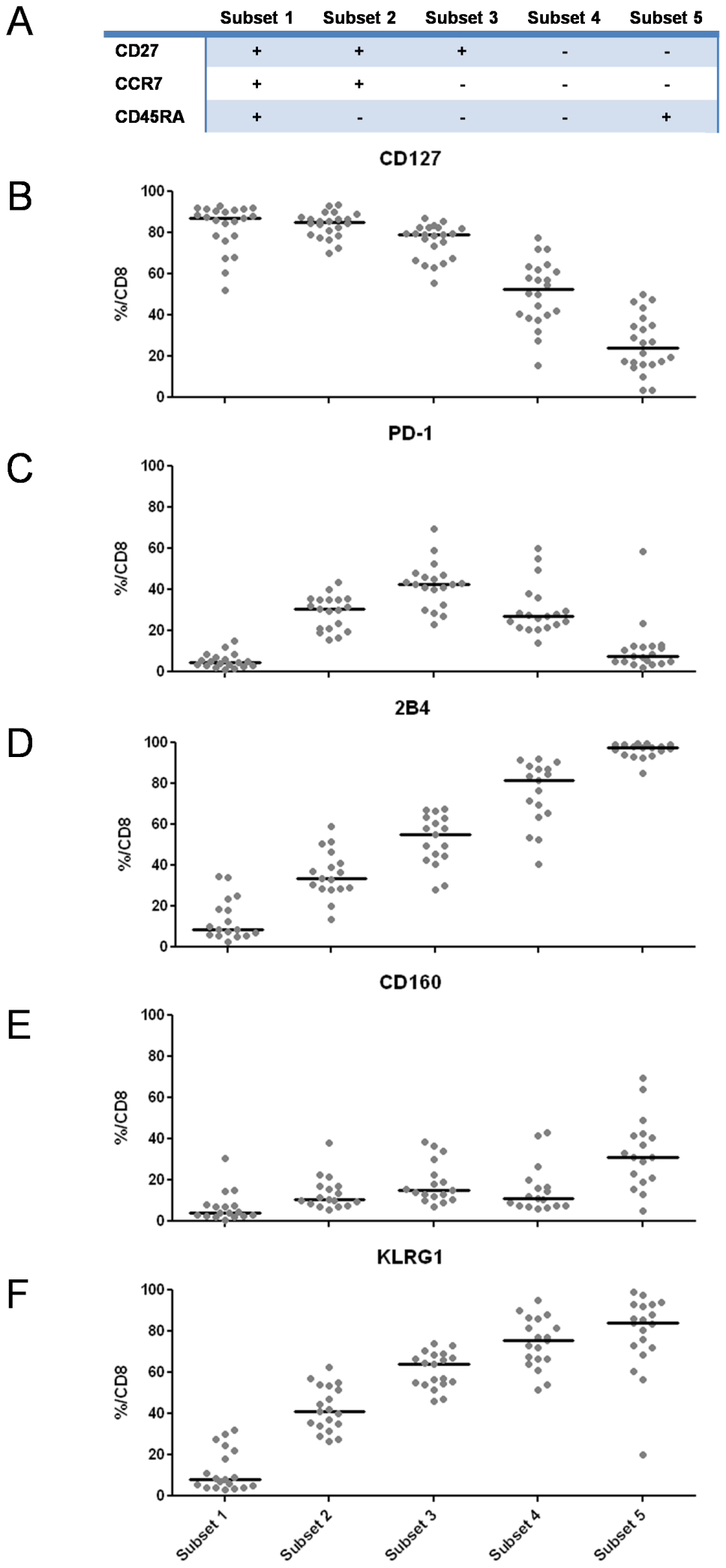 Receptor expression profiles are linked to T cell differentiation.