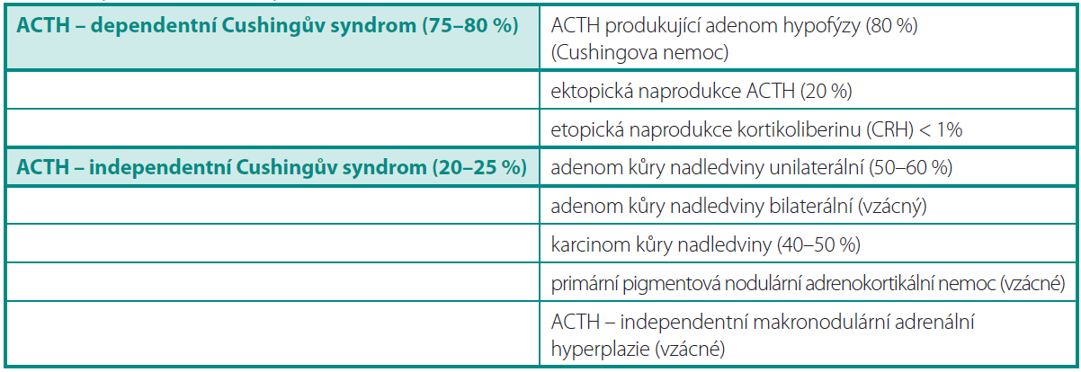 Typy Cushingova syndromu a jejich procentuální zastoupení (13, 16) Table 1. Type of Cushing's syndrom and their percent representation (13, 16)