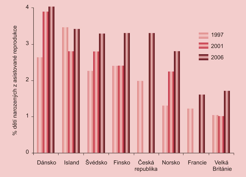 Vývoj podílu dětí narozených po asistované reprodukci ve vybraných evropských státech. V roce 2001 nejsou úplná data pro ČR a Francii.