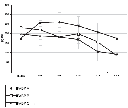 Srovnání průměrných hladin I-FABP v jednotlivých intervalech měření mezi skupinami A, B a C. Graph 1. Comparison of mean I-FABP levels in individual measurement intervals between Group A, B and C.
