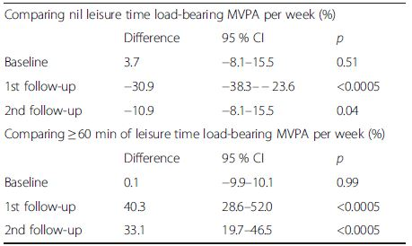 Comparing percentage reporting nil and ≥ 60 min of leisure time load-bearing moderate to vigorous physical activity (MVPA): intervention versus control clusters
