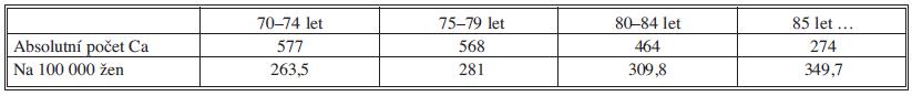 Ženy screeningový věk 70–85+ let – odstranění věkové hranice platí od ledna 2010 Tab. 3: Females aged 70-85+ (screening age) – unlimited age eligiblity for screening became effective in January 2010