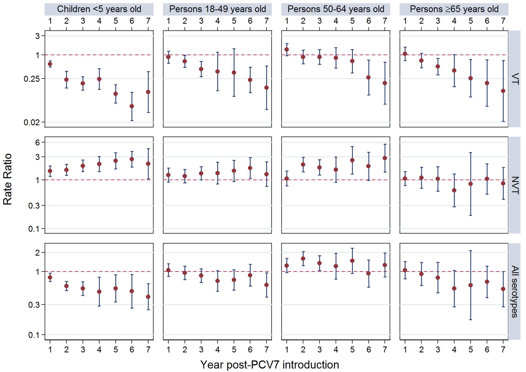 Post-PCV7 introduction pneumococcal meningitis summary rate ratios.