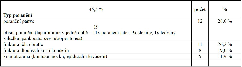Přidružená poranění hrudních úrazů (n=42)