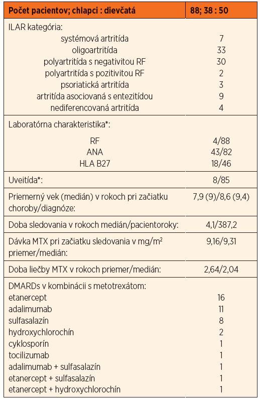 Hlavné demografické charakteristiky hodnoteného súboru pacientov.