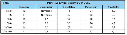Poměrové zvýšení životaschopnosti nově odvozené rezistentní linie BC44DoxoR proti mateřské linii BC 44 – stínovaná data jsou statisticky významná na hladině významnosti α=0,05 (Mann-Whitney test) Table 2. Fold increased viability of the new derived line 44BCDoxoR – shaded values are statistically significant (α=0,05; Mann-Whitney test)
