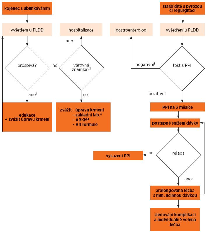 Schéma 1. Algoritmus pro pacienty s jícnovými příznaky refluxního onemocnění.
