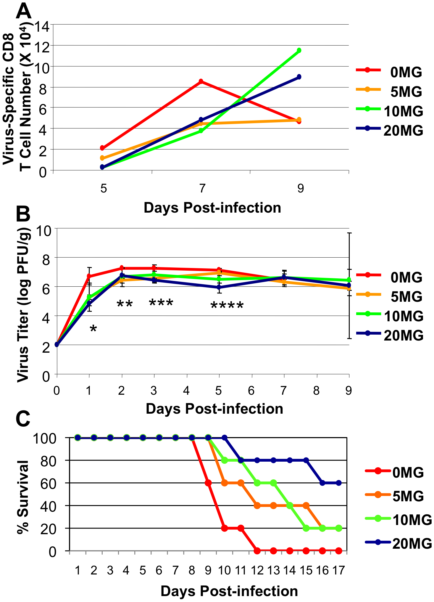 Oseltamivir therapy protects against accelerated activation and contraction of CD8 T cells following infection of mice with HK483 virus.