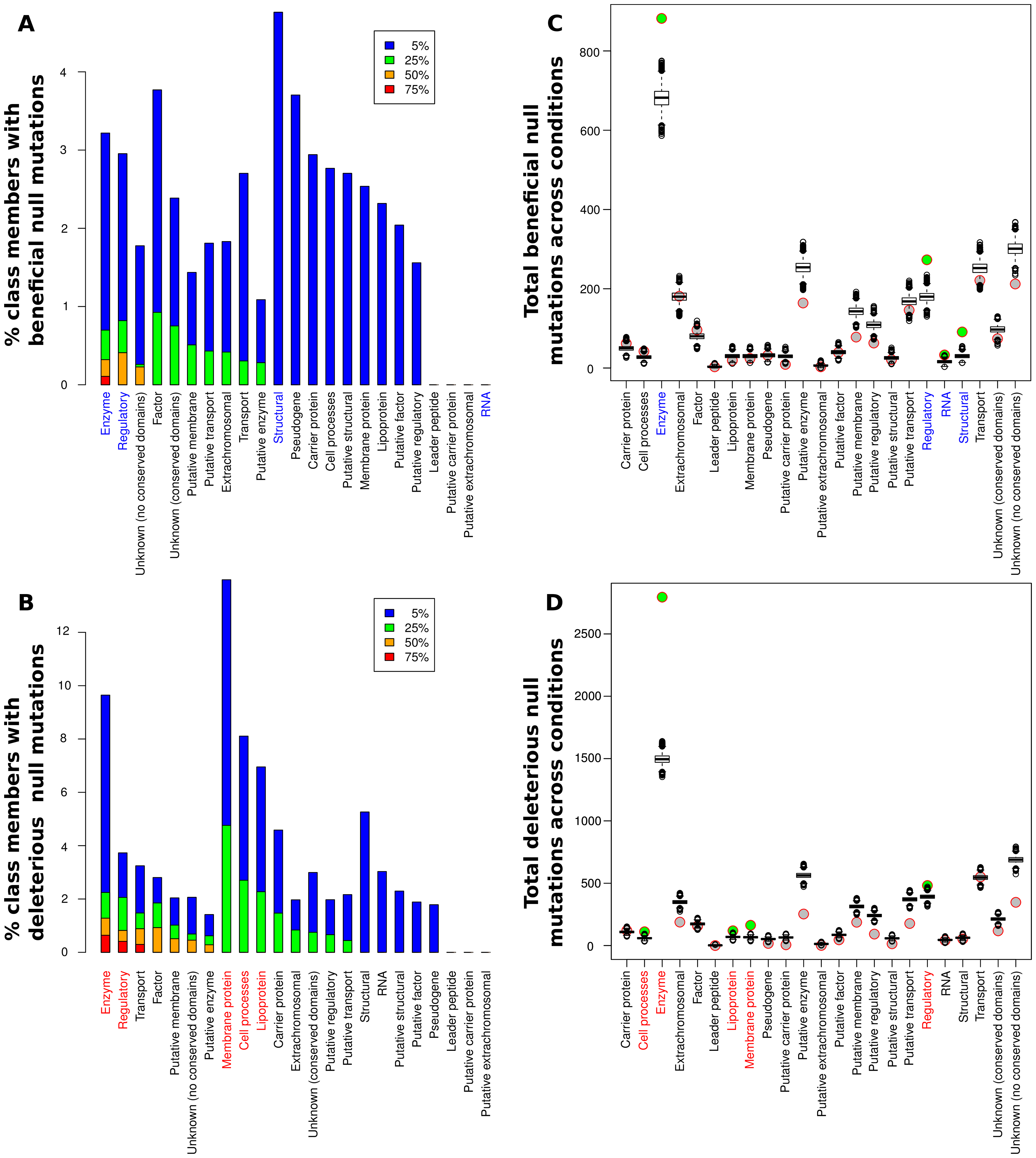 Contributions of null mutations to fitness by functional category.