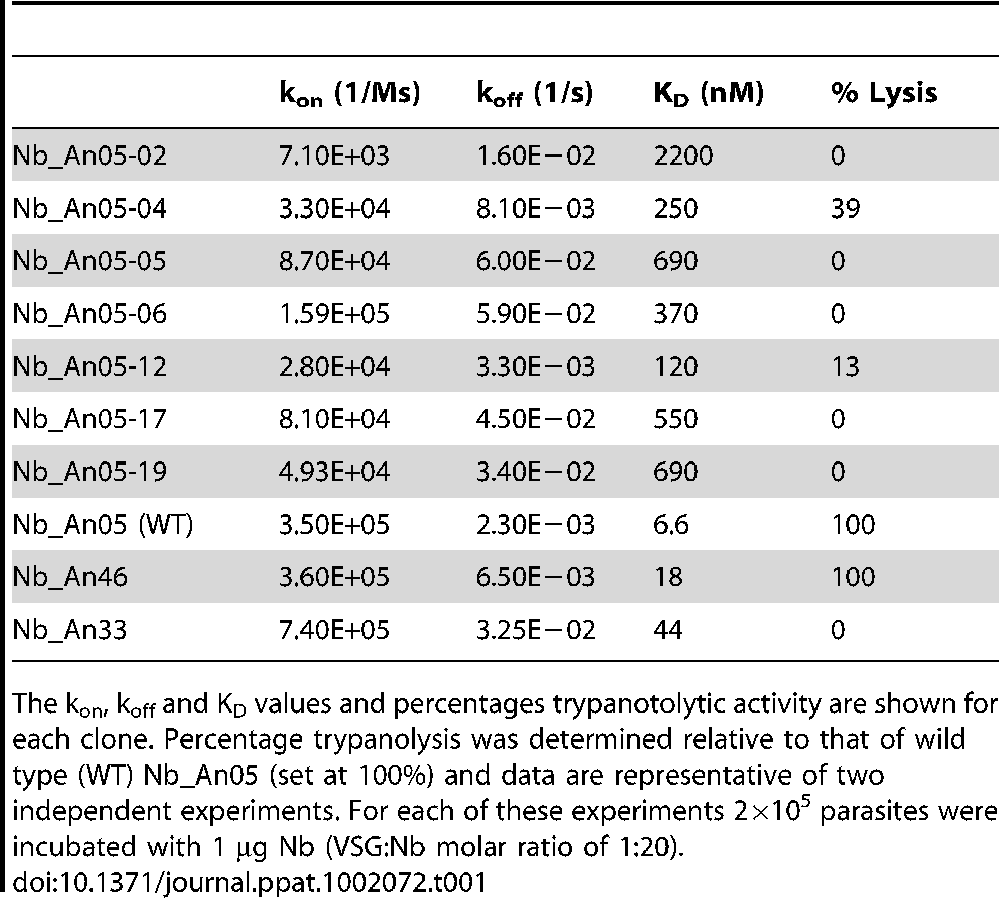 Antigen-binding kinetic parameters of the different Nb_An05 mutants as well as the wild type Nb_An05, Nb_An46 and Nb_An33 were determined using surface plasmon resonance (CM5/VSG-chip).