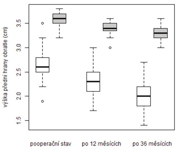 Srovnání vývoje průměrné výšky přední hrany obratlového těla v období od operace do kontroly po 36 měsících dle způsobu léčby (podbarvení grafu: vertebroplastika – bílá stentoplastika – šedá)