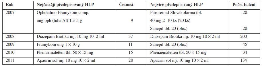 Přehled nejčastěji a nejvíce předepisovaných humánních léčivých přípravků