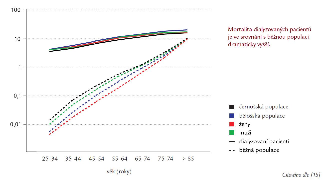 Roční kardiovaskulární mortalita (%) u dialyzovaných pacientů a v běžné populaci.