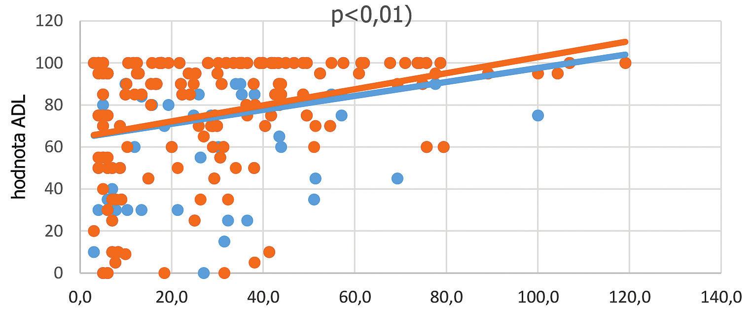Vztah mezi vstupní sérovou hladinou vitaminu D a vývojem ADL během hospitalizace