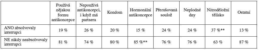 Interrupce v anamnéze a používaná antikoncepce
