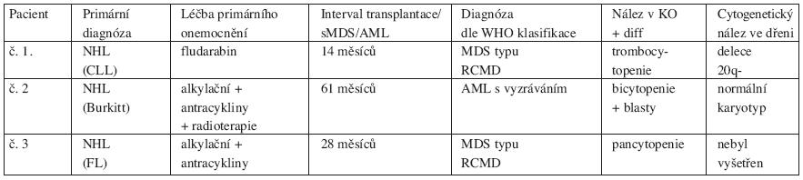 Tabulka charakteristiky pacientů sMDS/AML