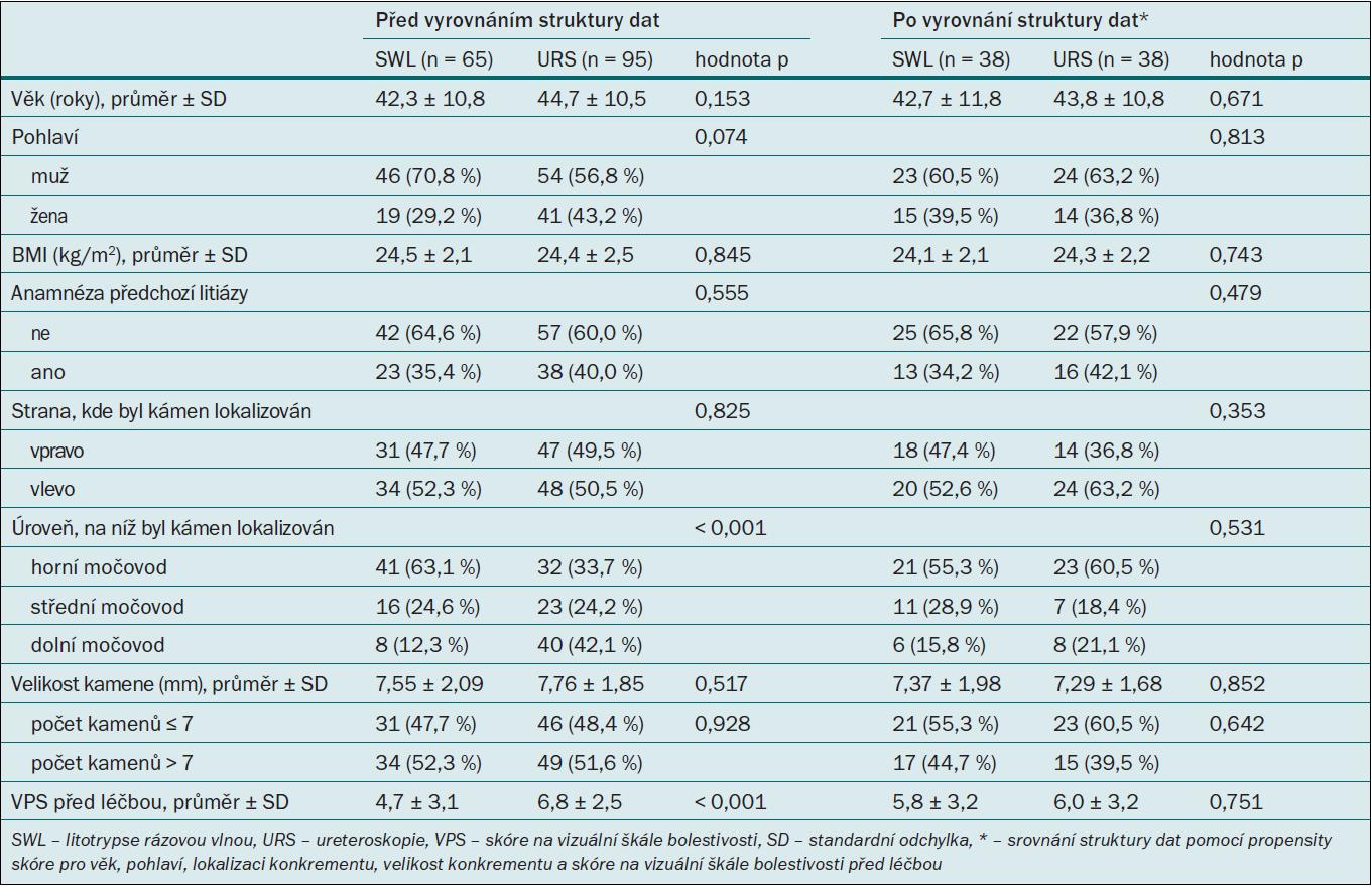 Počáteční parametry pacientů.