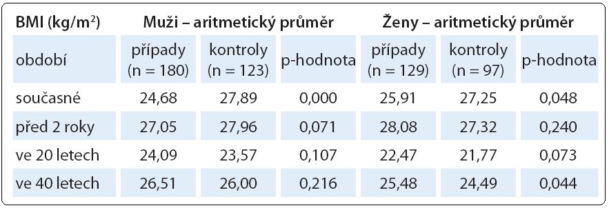 Vývoj BMI v jednotlivých věkových obdobích ve studii s karcinomem pankreatu.
