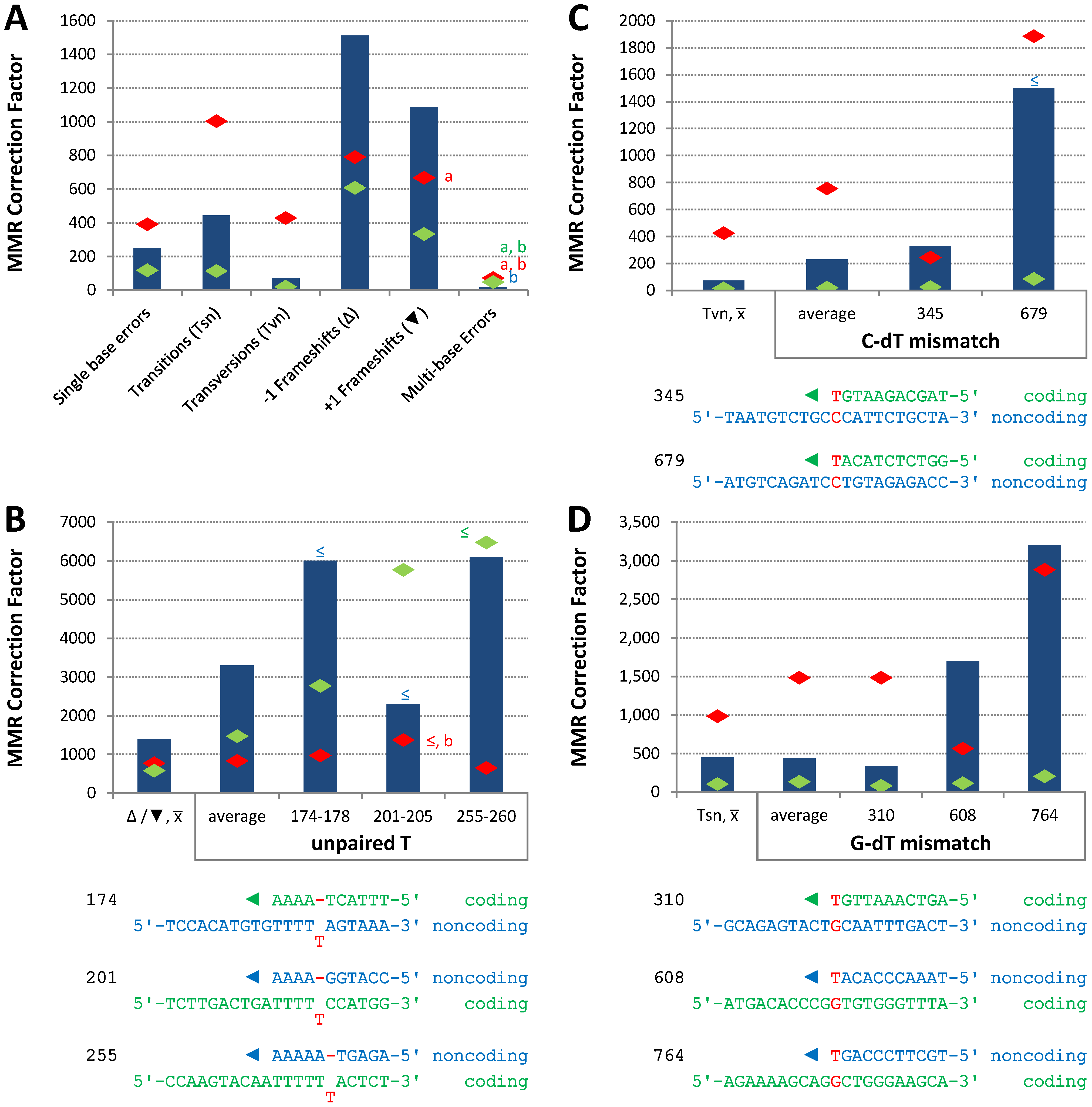 Correction factors for various mismatches made by each mutator polymerases.