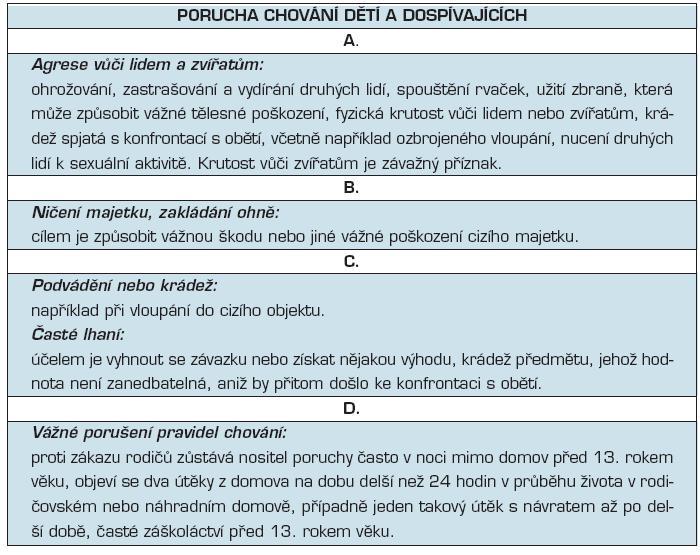 Porucha chování dětí a dospívajících podle Diagnostické příručky Americké psychiatrické společnosti (DSM IV-R)