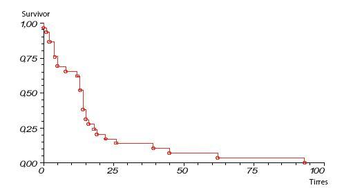 Prežívanie pacientov s karcinómom pankreasu po radikálnej resekcii skupina A operovaní 1. 1. 1996–31. 12. 2000 Graph 1. Survival rate of pancreatic cancer patients after pancreatic resection group A operation 1. 1. 1996–31. 12. 2000