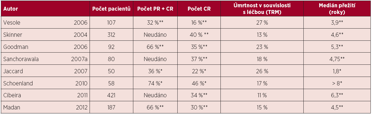 Tab. 14.1 Výsledky multicentrických a velkých unicentrických studií, popisujících výsledky vysokodávkované chemoterapie u pacientů s AL amyloidózou