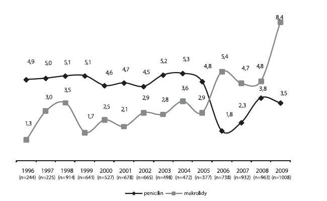 Trendy rezistence (%) k penicilinu* a k makrolidům u 8882 kmenů Streptococcus pneumoniae izolovaných ze vzorků** od pacientů s infekcí horních cest dýchacích v období let 1996–2009  *MIC penicilinu: > 0,063 mg/l; **hnis z ucha, dutiny, oka; n = počet kmenů  Graph 1. Trends in the resistance (%) to penicillin * and macrolides in 8882 strains of Streptococcus pneumoniae isolated from specimens** from patients with upper respiratory tract infection in 1996–2009 * penicillin MIC: > 0.063 mg/l; **pus from the ear, sinuses, and eye; n = number of strains