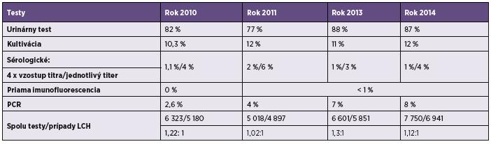 Tabuľka 2. Laboratórna diagnostika Legionárskej choroby v EÚ/EEA v r. 2010–2014 Table 2. Laboratory diagnostics of Legionnaires' disease in EU in 2010–2014