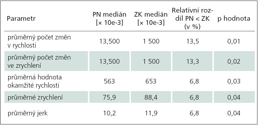 Vícenásobné obtahování elips (ZK vs PN).