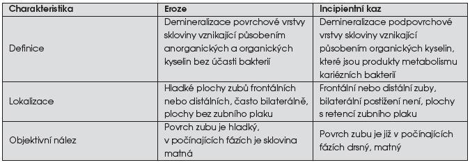 Diferenciální diagnostika eroze a incipientního kazu [7, 8, 14]