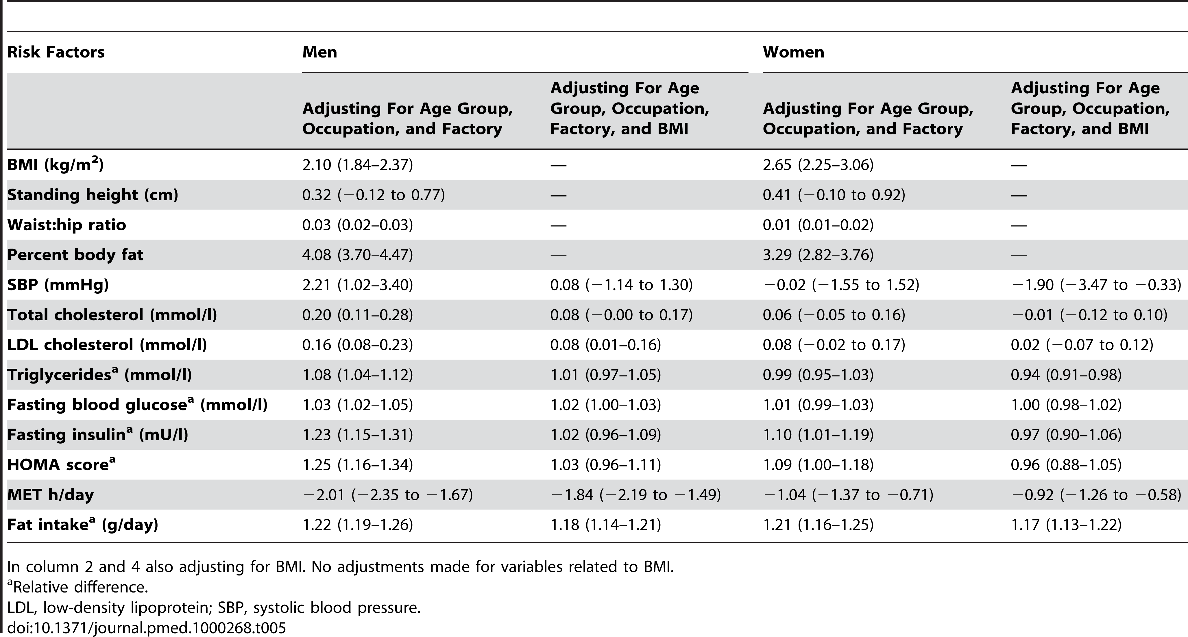 Estimated contrast (95% CI) between migrant and rural sibling for men and women adjusted for age, age group, and factory including a random effect of sibling pair.