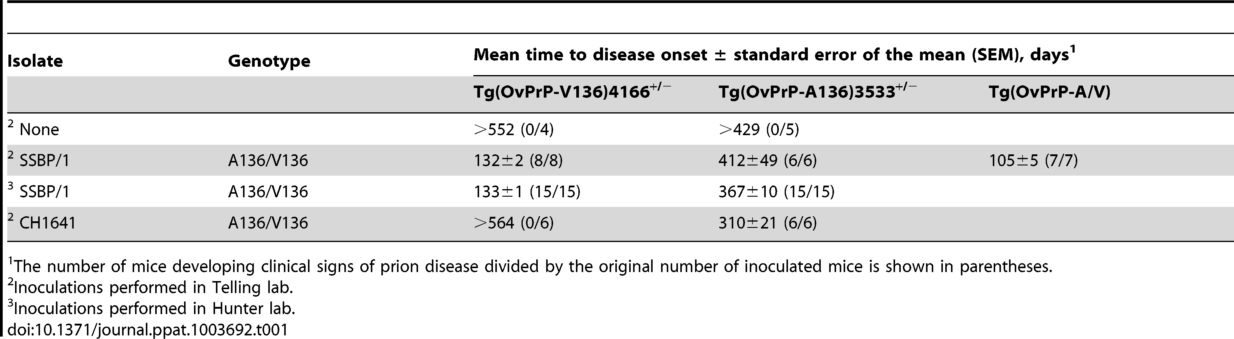 Prion disease in transgenic mice expressing different ovine PrP scrapie susceptibility alleles.