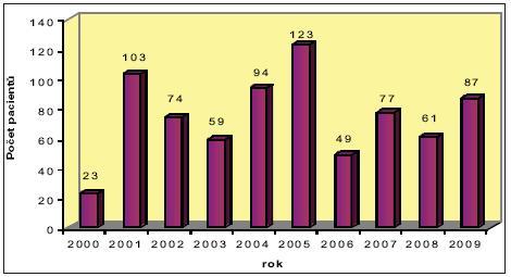 Počet výkonů v letech 2000–2009 Graph 2. Number of procedures in years 2000–2009