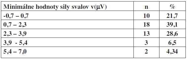 Minimálne hodnoty sily svalov panvového dna v(μV) v percentuálnom zastúpení u inkontinentných pacientok.