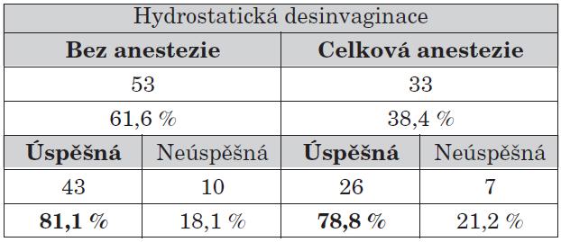 Úspěšnost hydrostatické desinvaginace v závislosti na anestezii.