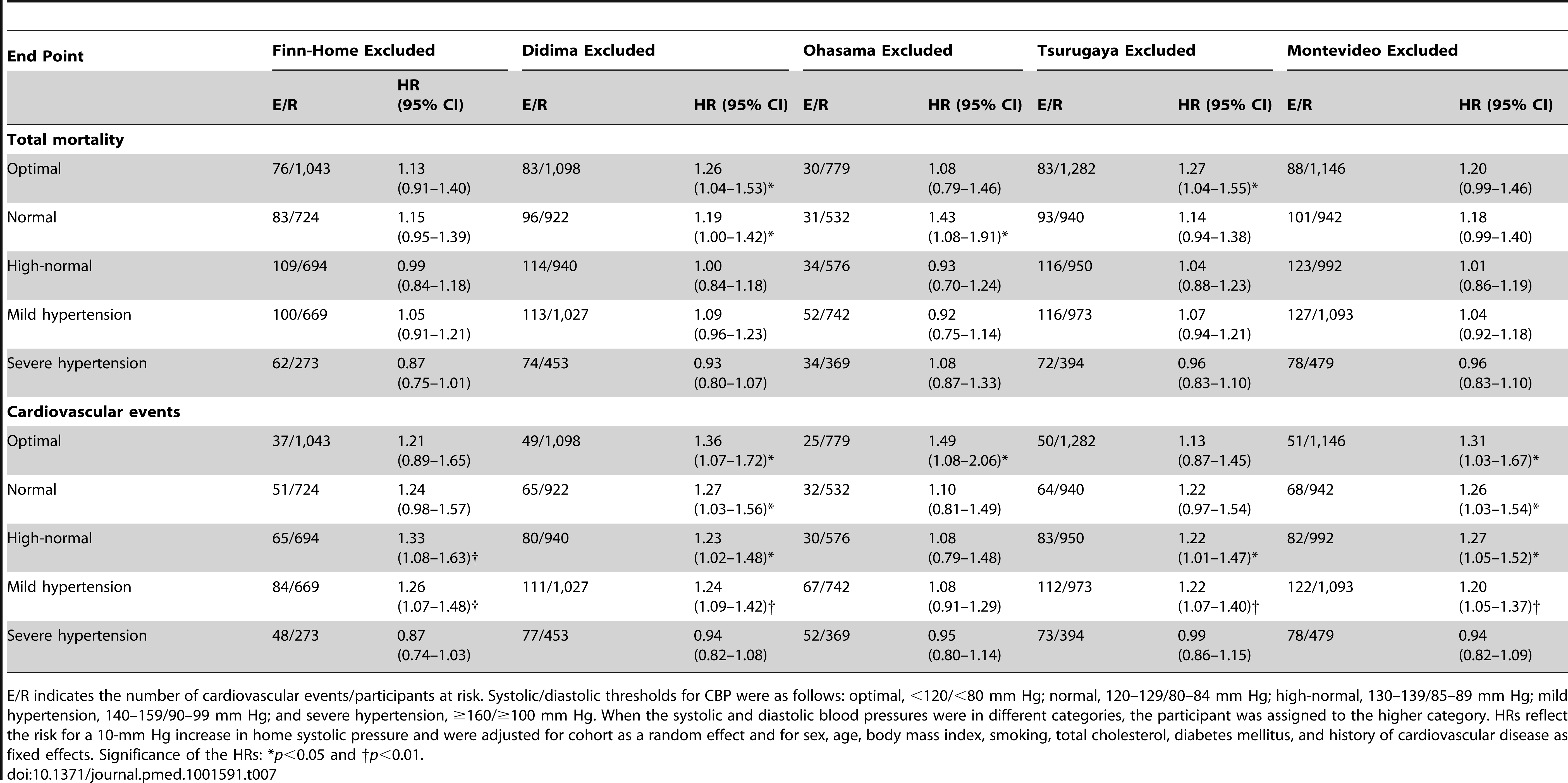 Sensitivity analysis for total mortality and cardiovascular events with one cohort excluded.