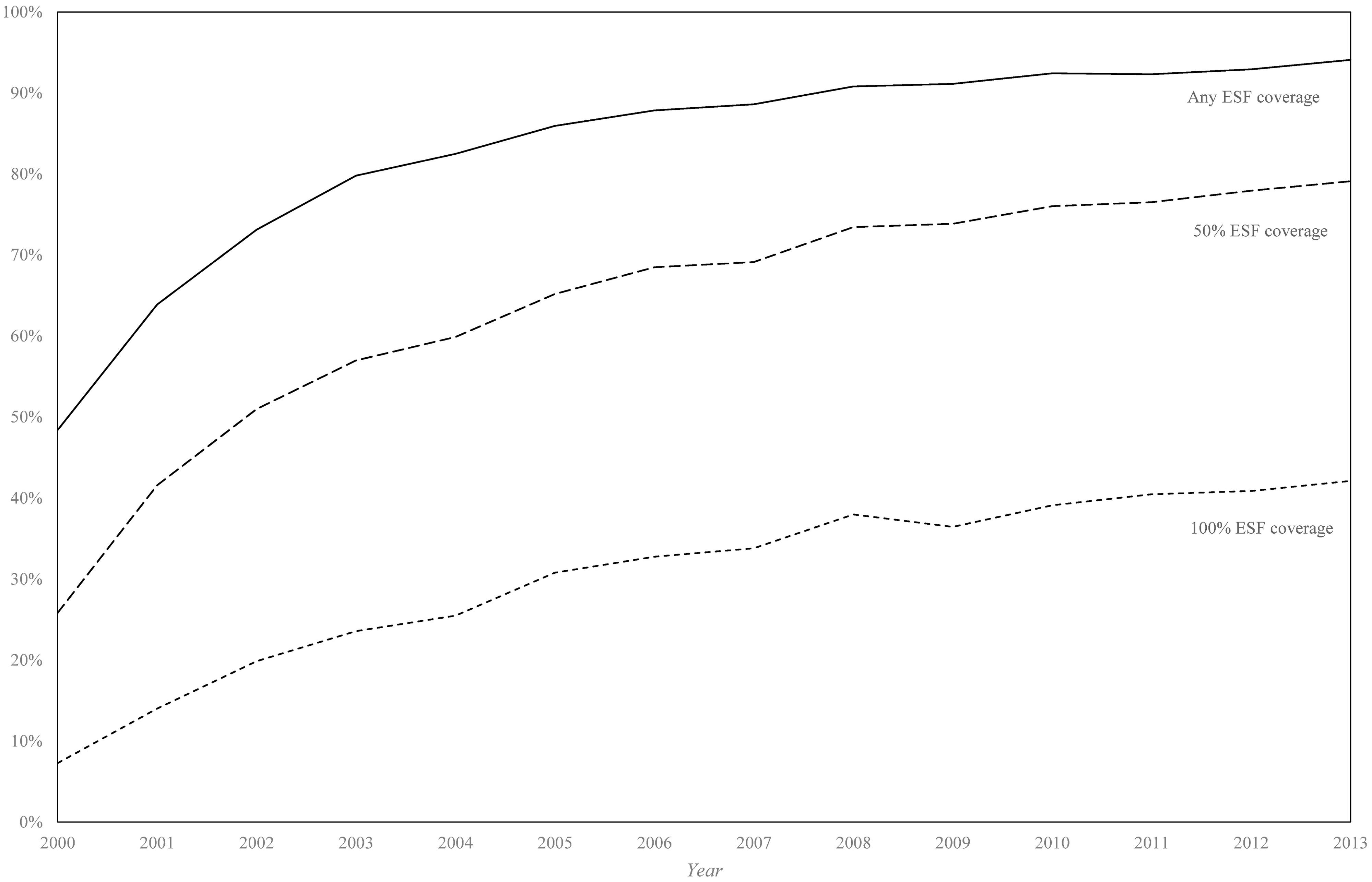 Percentage of municipalities achieving any, 50%, and 100% Estratégia de Saúde da Família coverage (2000–2013).