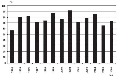 Sekundární prevence gastroschízy v ČR, 1994 – 2006