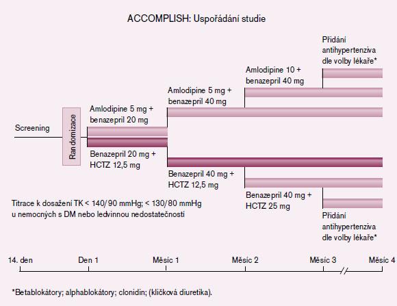 Schéma uspořádání studie ACCOMPLISH [3].