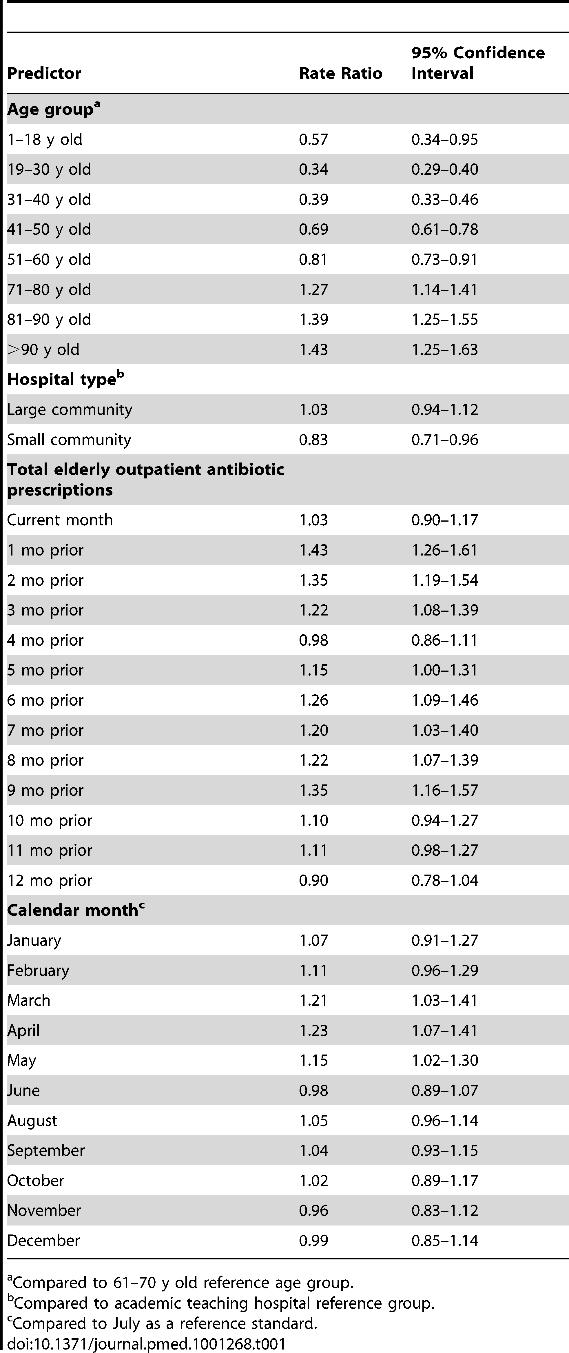 Predictors of monthly hospital-specific <i>C. difficile</i> infection rates in a multivariate Poisson model of the period prior to public reporting.