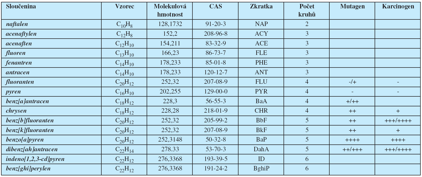 """Polycyklické aromatické uhlovodíky z """"Priority Pollutant List"""" (EPA)."""